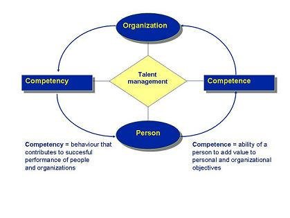 Competency and competence