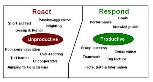 React and Respond